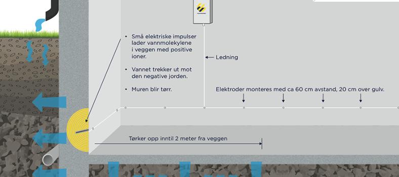 Elektroosmóza pulzný systém ECBS